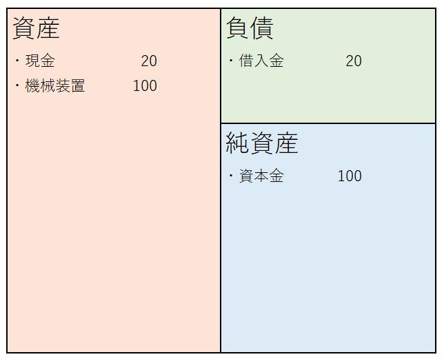 貸借対照表(純資産多め)