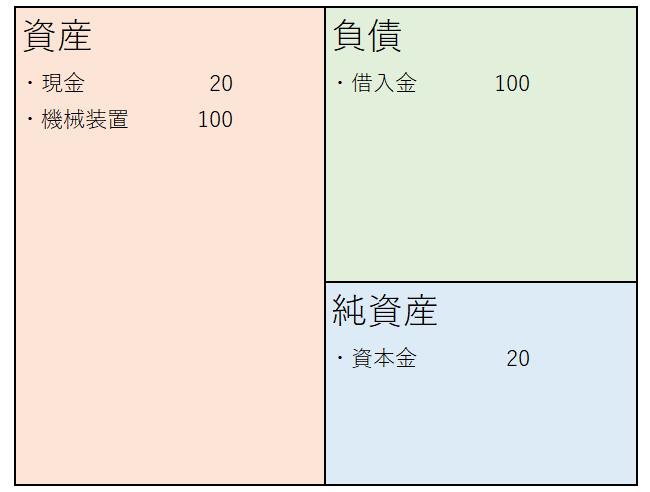 貸借貸借表(負債多め)